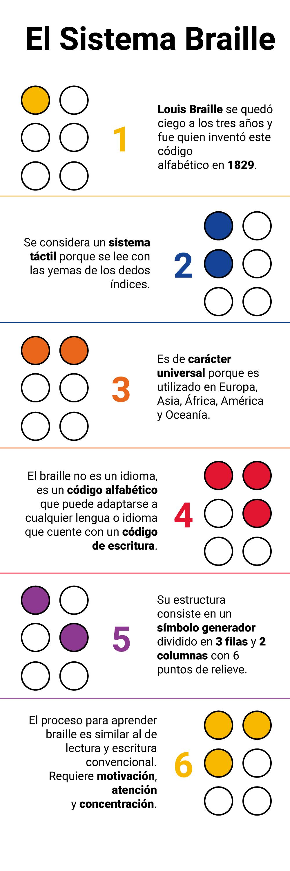Curiosidades sobre el sistema Braille
