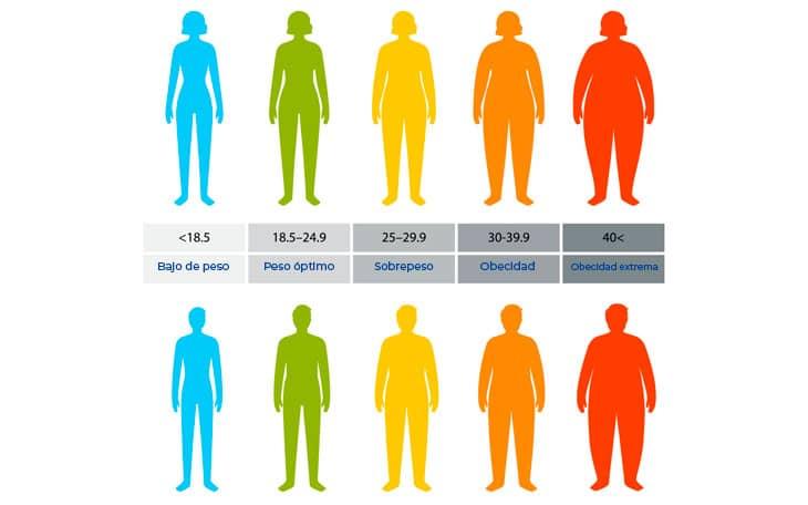 cuales-son-los-tipos-de-obesidad-grado-1-grado-2-grado-3-cambiar-habitos